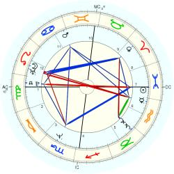 Barry McGuigan - natal chart (Placidus)