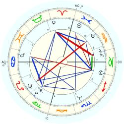 Mitch Gaylord - natal chart (Placidus)