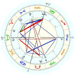 Down's Syndrome 13650 - natal chart (Placidus)