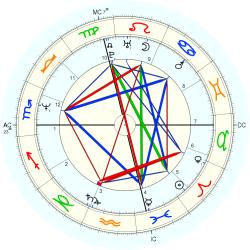 James Rizzitano - natal chart (Placidus)