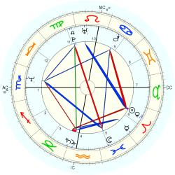 Overweight 13660 - natal chart (Placidus)