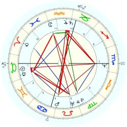 C-Section 13667 - natal chart (Placidus)