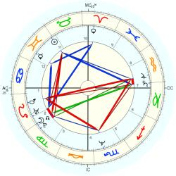 UFO Sighting 13673 - natal chart (Placidus)