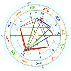 "Sex ""Swinger"" 13676 - natal chart (Placidus)"