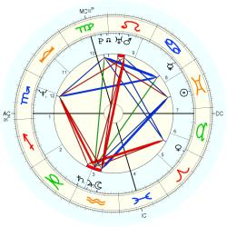 UFO Sighting 13678 - natal chart (Placidus)