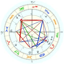 Overweight 13680 - natal chart (Placidus)