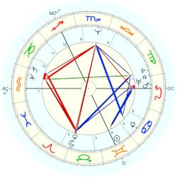Michael J. Fox - natal chart (Placidus)
