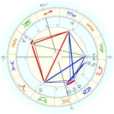 Boy George :  - natal chart (Placidus)