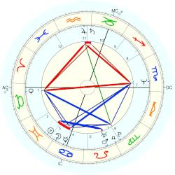 Boy George - natal chart (Placidus)