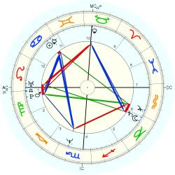 Birth Defect: Sexual 13690 - natal chart (Placidus)