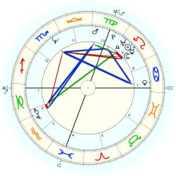 Transsexual 13704 - natal chart (Placidus)