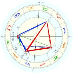 Ted Jr. Kennedy - natal chart (Placidus)