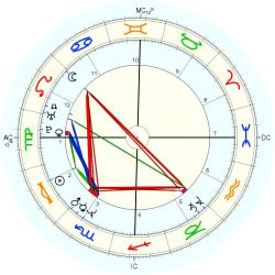Overweight 13716 - natal chart (Placidus)