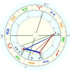 Incest Victim 13720 - natal chart (Placidus)