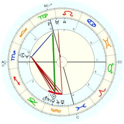 Learning Disabled 13745 - natal chart (Placidus)