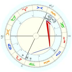 Down's Syndrome 13748 - natal chart (Placidus)