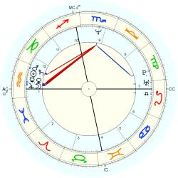 Anti-Christ - natal chart (Placidus)