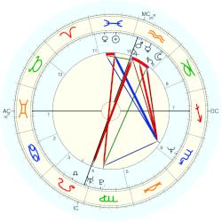 Timothy Kelly - natal chart (Placidus)