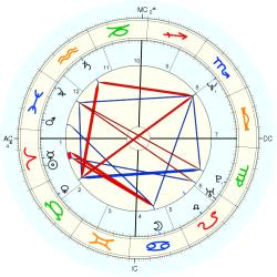 Medical: Cancer 13766 - natal chart (Placidus)
