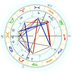 Educator 13773 - natal chart (Placidus)