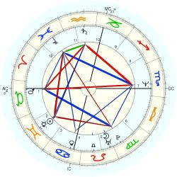 Out of Body 13782 - natal chart (Placidus)