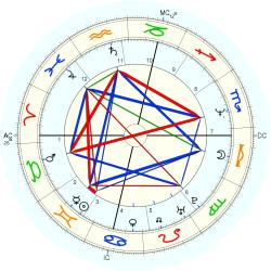 Out of Body 13784 - natal chart (Placidus)