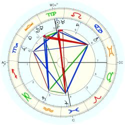 Medical: Schizophrenic 13803 - natal chart (Placidus)