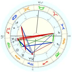 Out of Body 13809 - natal chart (Placidus)