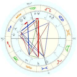 Joan Cusack birth chart
