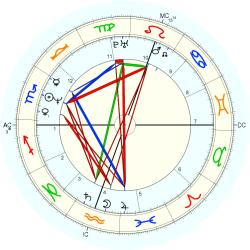 Transsexual 13819 - natal chart (Placidus)