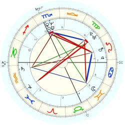 David Lee - natal chart (Placidus)