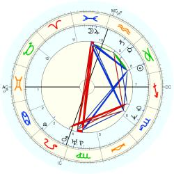 Clerical 13835 - natal chart (Placidus)
