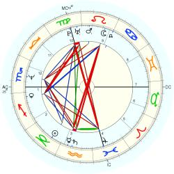 Tracy Caulkins - natal chart (Placidus)