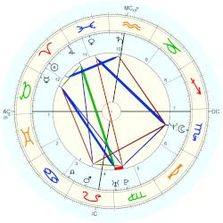 June Gibbons - natal chart (Placidus)