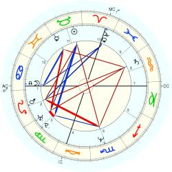 Gifted Child 13869 - natal chart (Placidus)