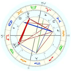 Mary Johnson - natal chart (Placidus)