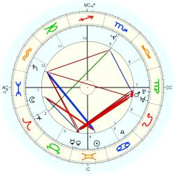 Overweight 13878 - natal chart (Placidus)