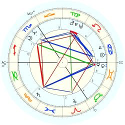 UFO Sighting 13882 - natal chart (Placidus)