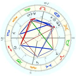 Overweight 13884 - natal chart (Placidus)