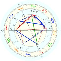 Christopher Kennedy - natal chart (Placidus)