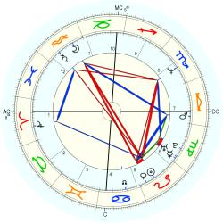 Immune Deficiency 13891 - natal chart (Placidus)