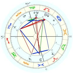 Clerical 13894 - natal chart (Placidus)