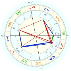 Whitney Houston - natal chart (Placidus)