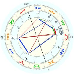 Down's Syndrome 13898 - natal chart (Placidus)