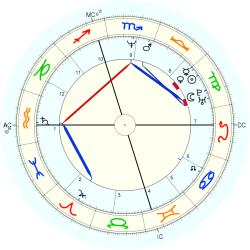 Medical: Cancer 13915 - natal chart (Placidus)