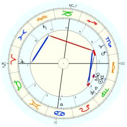 Down's Syndrome 13916 - natal chart (Placidus)