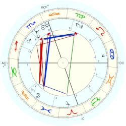 Marla Maples, horoscope for birth date 27 October 1963 ...