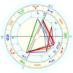 Learning Disabled 13935 - natal chart (Placidus)