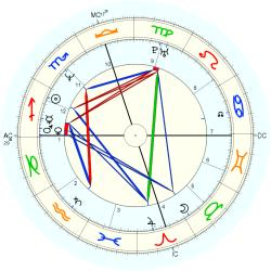 Birth Defect: Brain 13936 - natal chart (Placidus)