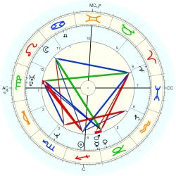 Eddie Edwards - natal chart (Placidus)